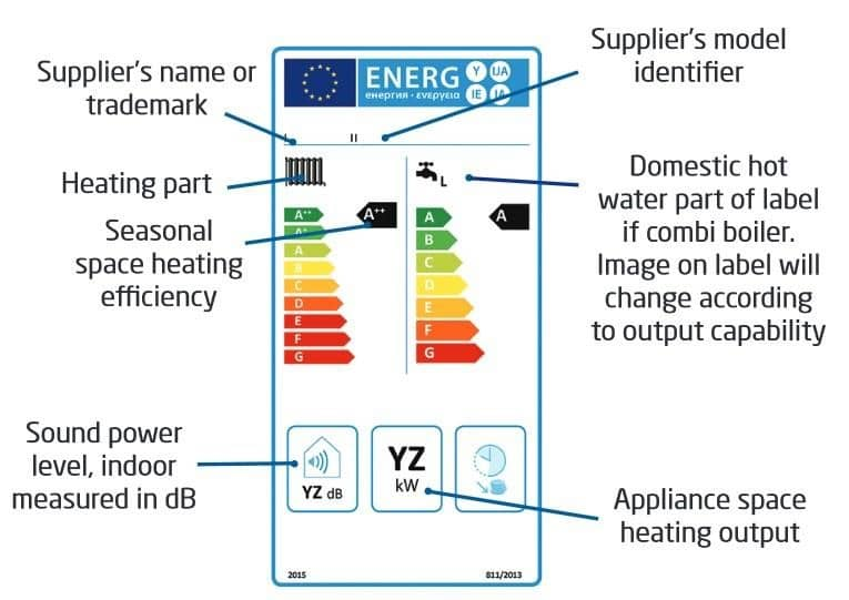 Baxi explains the elements that make up an ErP label